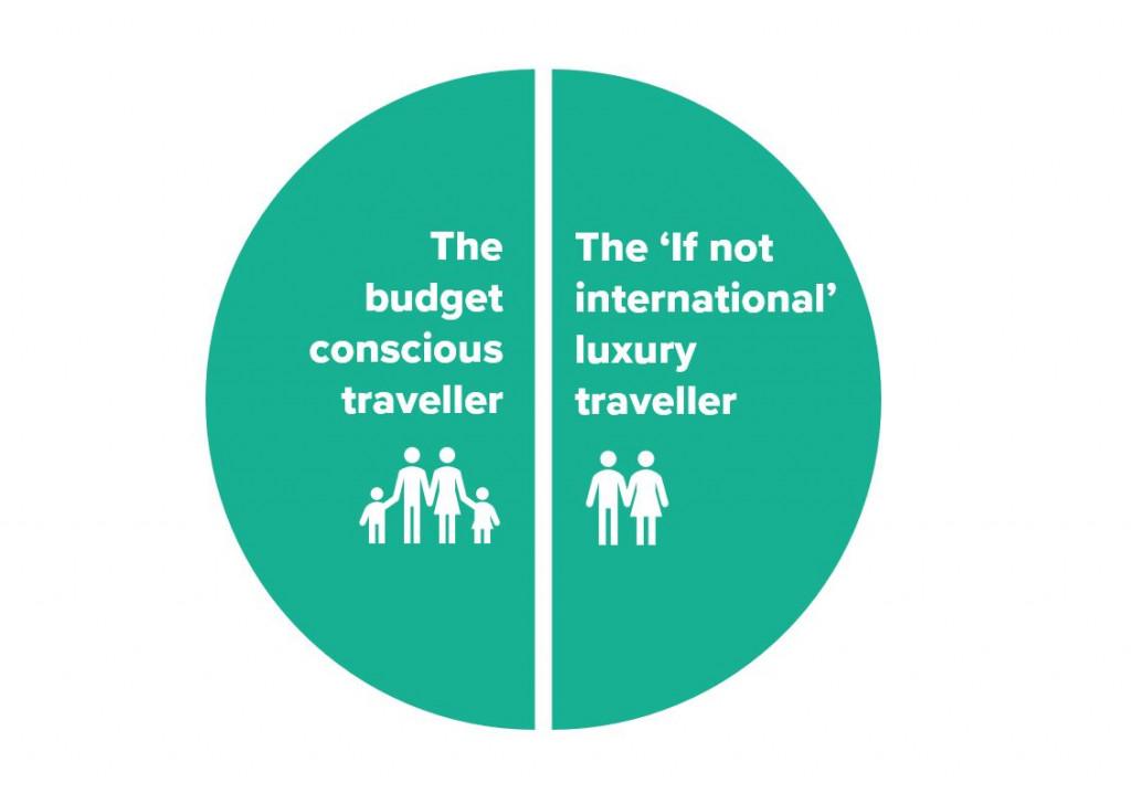 The new domestic traveller, Maverick Digital